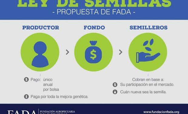 """Propuesta de FADA que plantea """"cambiar el eje de discusión""""."""