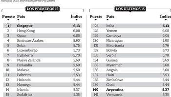 Argentina, penúltima en clima de negocios en un ranking de 141 países