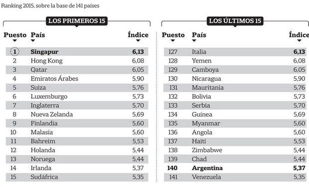 Sólo antes de Venezuela, en una lista de 141 naciones.