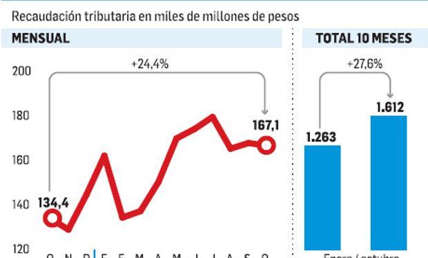 Recaudación tributaria de octubre ascendió a $167.196 millones.