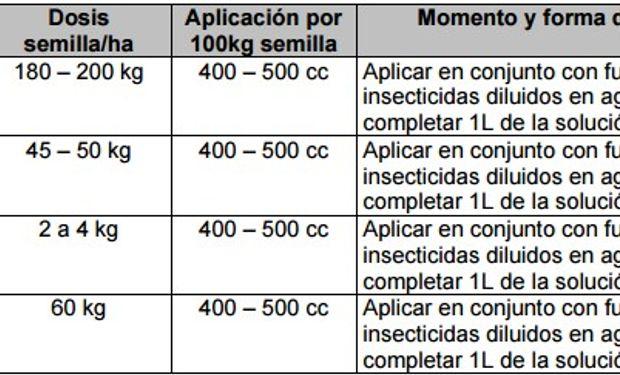 Recomendaciones de uso de NutriSeed® Zn flo.
