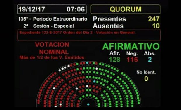 La Cámara baja convirtió en ley la reforma de la fórmula de la actualización de las jubilaciones al cierre de doce horas de un debate agitado.