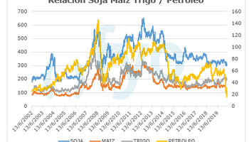 ¿Qué revelan las relaciones de precio entre el petróleo, la soja y el maíz?