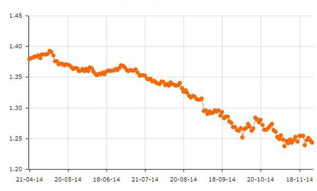 El dólar continúa apreciándose en relación con el resto de las monedas, una mala noticia para las materias primas.