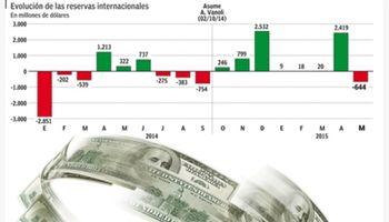 En mayo las reservas retrocedieron por primera vez en ocho meses