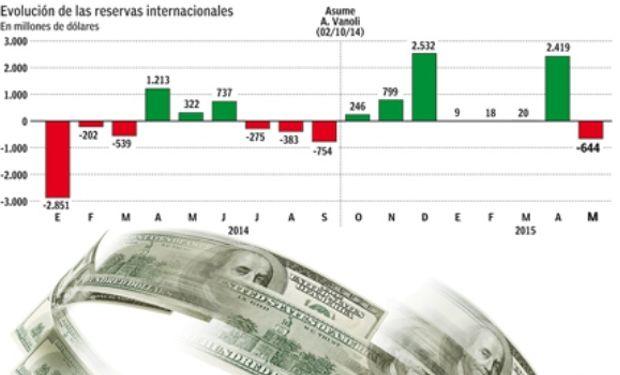 Las reservas están en los u$s 33.257 millones.