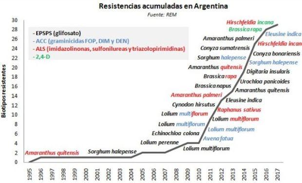 Resistencias acumuladas de malezas en Argentina.