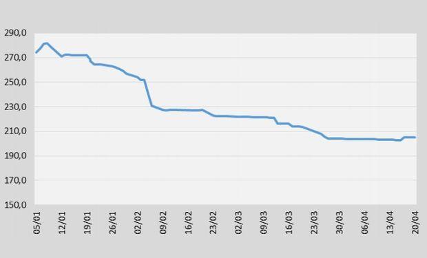 Evolución del precio cámara del girasol en BCR, durante 2015 (U$S/Tn.). Fuente: BCSF