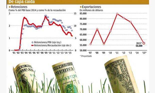 Sobre el total de lo recaudado por la AFIP, los derechos de exportación del agro pasaron de representar el 14% en 2008 a solo el 6% en los últimos doce meses. Fuente: Cronista Comercial.