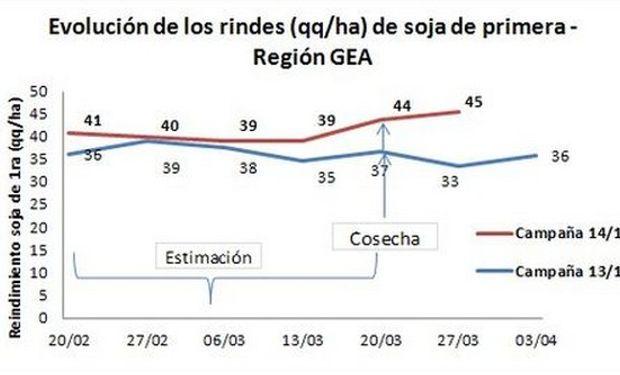 Con el 24% del área recolectada de soja de primera, el rinde promedio se ubica en 45 qq/ha. El rango va de 39 a 55 qq/ha. Fuente: BCR