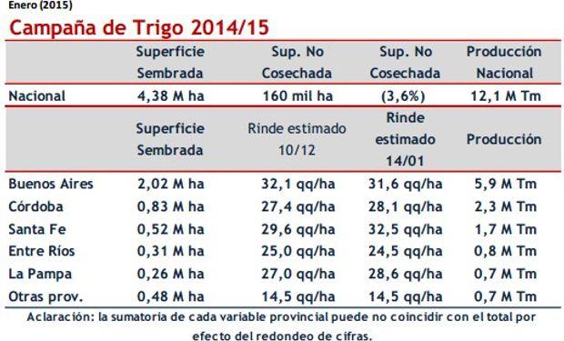 En el cuadro pueden apreciarse las estadísticas por provincia, tomándose para Entre Ríos las cifras del SIBER, servicio de estimaciones de la Bolsa de Cereales de Entre Ríos.