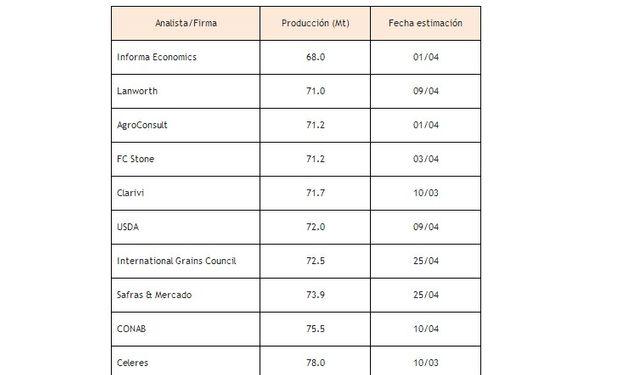 Estimaciones de cosecha de maíz en Brasil de parte de analistas locales y firmas del exterior. Las cifras están en millones de toneladas.
