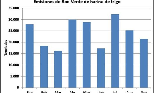 Emisiones de Roe Verde de harina de trigo. Fuente: BCR