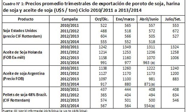 Como lo evidencia el cuadro, desde el trimestre Julio-Setiembre del año 2012 los precios de estos productos han registrado importantes descensos.