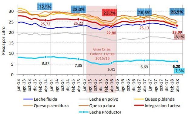 Precio Leche Cruda a Productor vs. Valor Lt de Leche Implícito en Integración Láctea. En $ por Litro ($ constantes de Abril'18).
