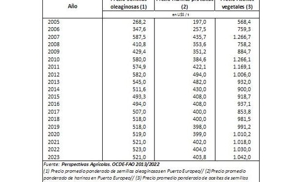 """Proyecciones mundiales de precios nominales del complejo oleaginoso según el informe """"Perspectivas agrícolas 2014-2023"""" de la OCDE-FAO. Estimaciones al 25 de Junio de 2014. Fuente: BCR"""