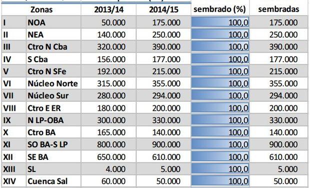 Siembra de trigo, campaña 2014/15. Datos al 28/08/2014