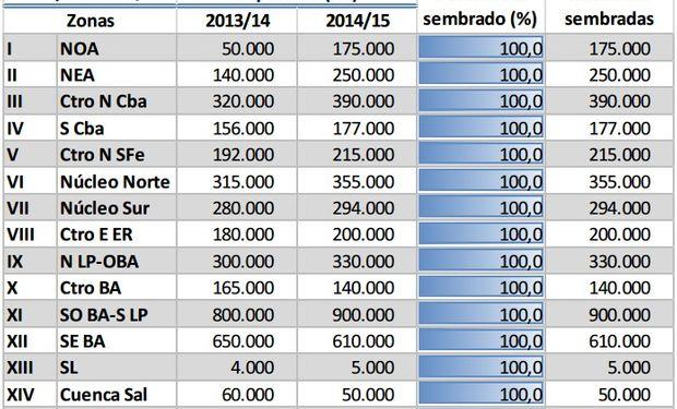 Siembra de Trigo - Campaña 2014/15. Datos al 04/09/14