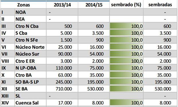 Siembra de Cebada - Campaña 2014/15. Datos al 04/09/14