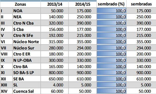 Siembra de trigo campaña 2014/15. Datos al 16/10/2014.