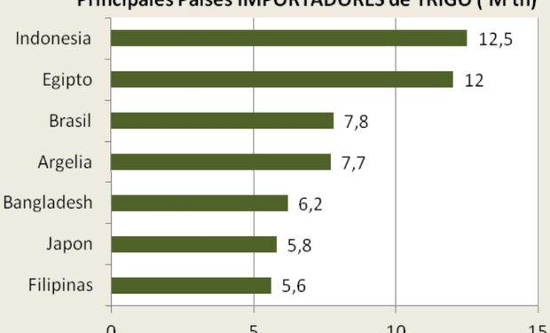 Fuente: BCP con datos del USDA.