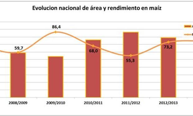 Evolución nacional del área y rendimiento de maíz. Datos al 11/09/14.