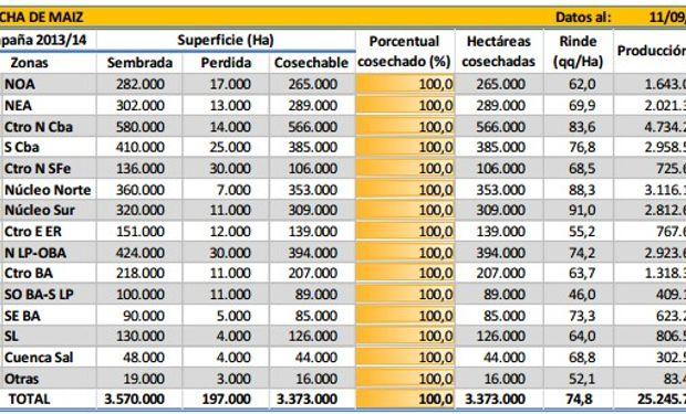 Cosecha de maíz campaña 2013/14. Datos al 11/09/14.