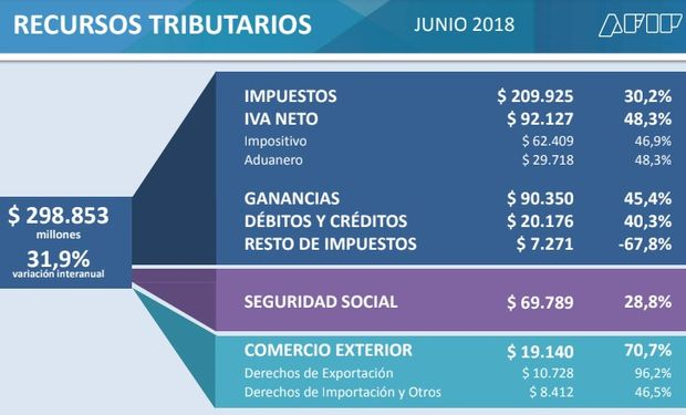La recaudación tributaria de junio creció un 31,9%.