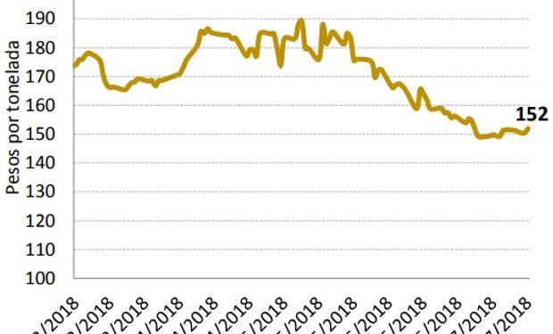 En Argentina la caída en las cotizaciones fue mayor que en Chicago, ligado a las expectativas de un aumento en el área sembrada.