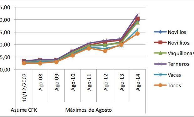 Crecimientos de precios desde Diciembre de 2007 hasta hoy en el mercado de Liniers.