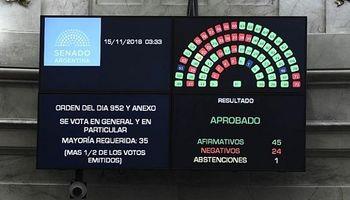 El Senado aprobó el Presupuesto 2019 y se convirtió en ley