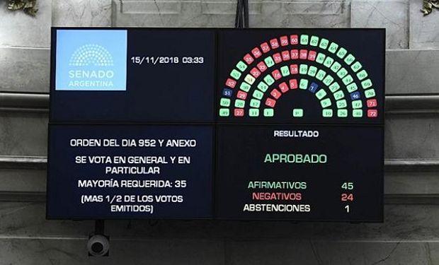 El Senado de la Nación convirtió en ley el Presupuesto 2019.