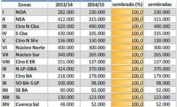 Siembra de maíz. Datos al 12/02/2014. Fuente: BCBA