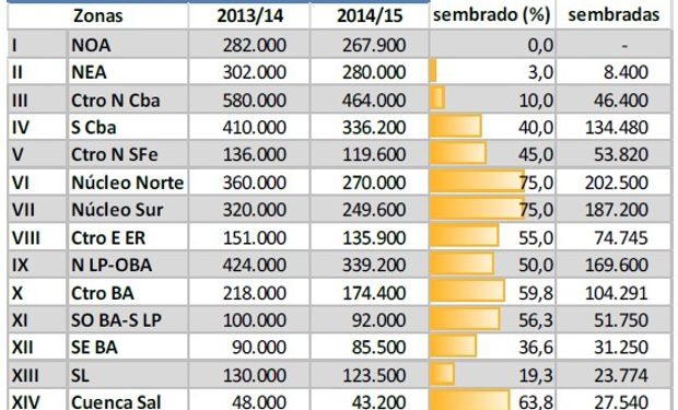 Siembra de maíz. Campaña 2014/15. Datos al 06/11/2014