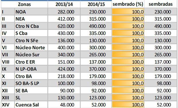 Siembra de maíz. Datos al 19/02/2014. Fuente: BCBA