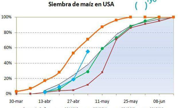 Fuente: fyo con datos del USDA