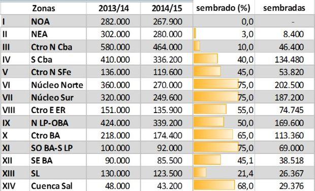 Siembra de maíz. Campaña 2014/15. Datos al 13/11/2014