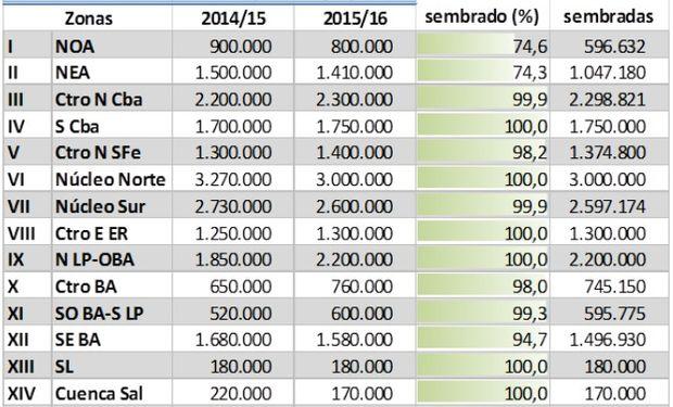 Siembra de soja. Datos al 14/01/16. Fuente: BCBA.