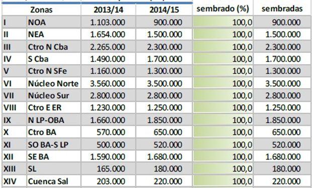 Siembra de soja. Datos al 12/02/2014. Fuente: BCBA