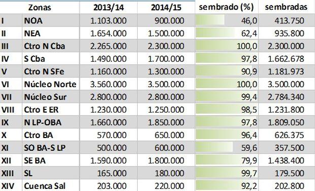 Siembra de soja. Campaña 2014/15. Datos al 30/12/14
