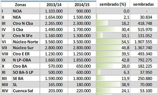 Siembra de soja. Campaña 2014/15. Datos al: 20/11/2014