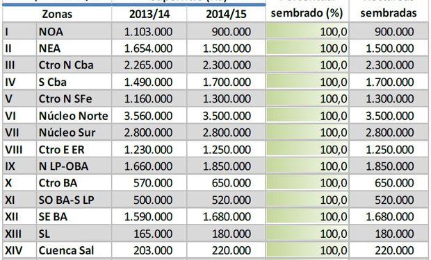 Siembra de soja. Datos al 19/02/2014. Fuente: BCBA