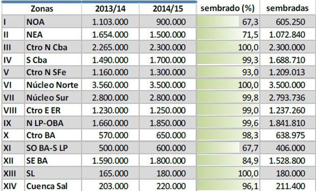 Siembra de soja. Campaña 2014/15. Datos al: 08/01/2015