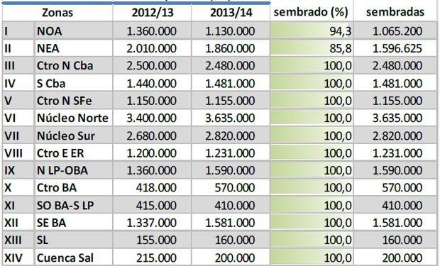 Siembra de soja. Datos al: 22/01/2014. Fuente: Bolsa de Cereales de Buenos Aires