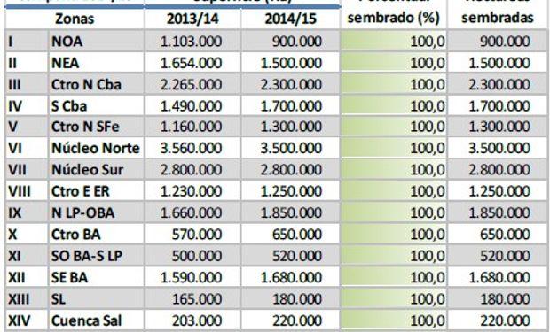 Siembra de soja. Datos al 05/02/14. Fuente: BCBA