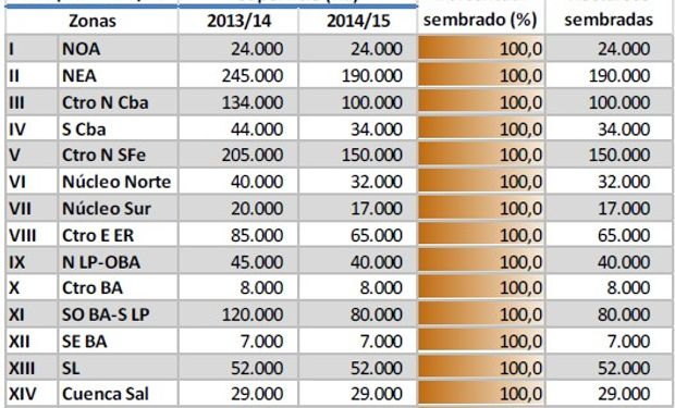 Siembra de sorgo. Datos al 12/02/2014. Fuente: BCBA