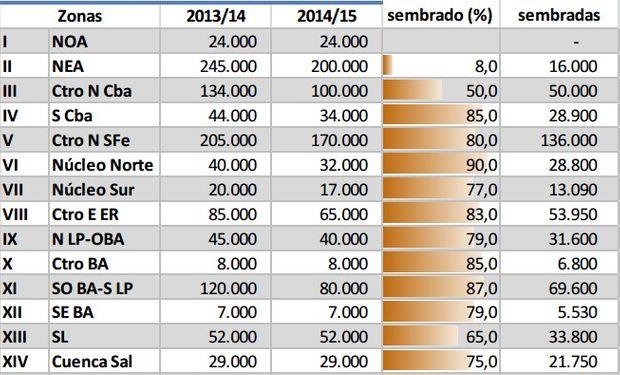 Sorgo Granífero Campaña 2014/15 en Argentina. Fuente: BCBA