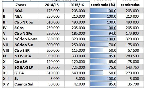 Siembra de trigo. Datos al 10/07/2015. Fuente: BCBA.