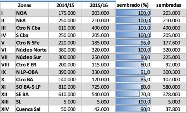 Siembra de trigo. Datos al 16/07/2015. Fuente: BCBA.