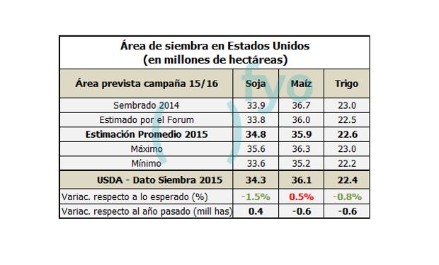 Área de siembra en Estados Unidos. Informe del USDA - Marzo 2015.